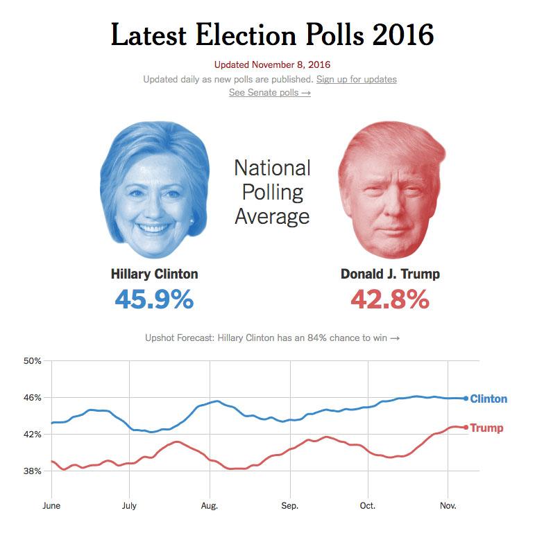 nyt_national_polling_average